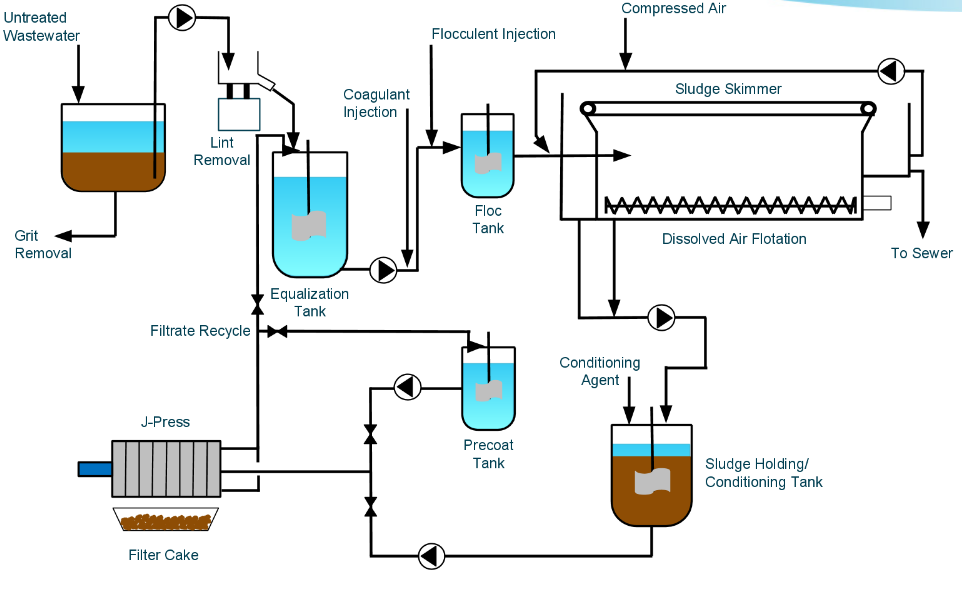industrial_laundry_wastewater_treatment.png?noresize