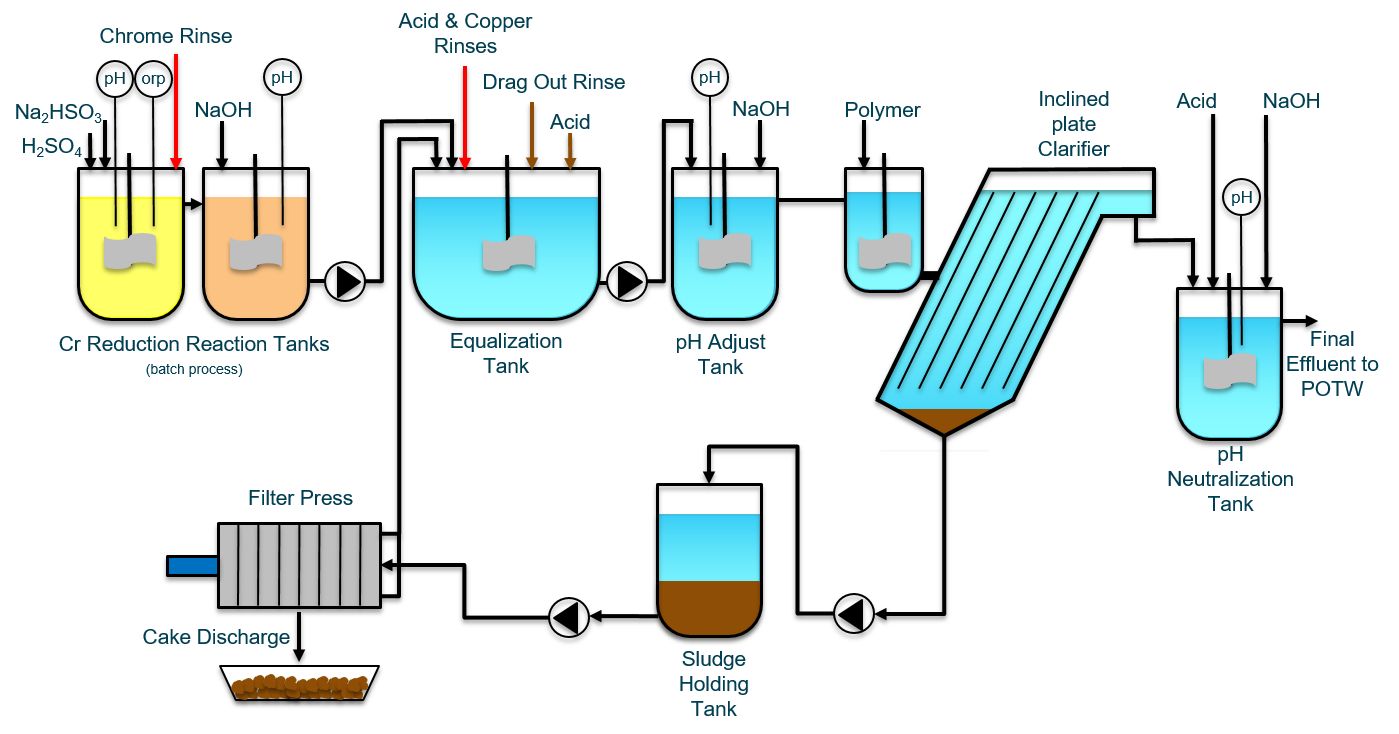 metal_finishing_wastewater_treatment.png?noresize