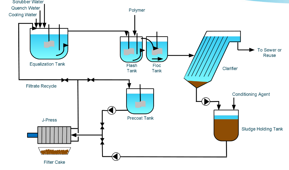 tool__die_wastewater_treatment.png?noresize
